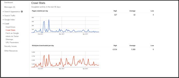 monitor crawl rate