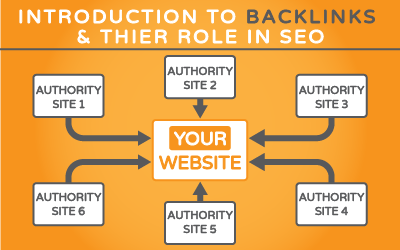 What are Backlinks and why are they Important for SEO?